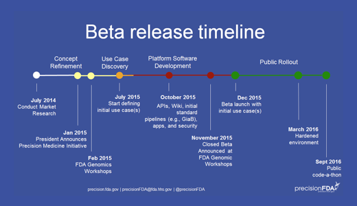 Beta release Timeline: Beta launch on Dec 2015